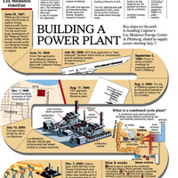 Building a Power Plant