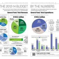 Walnut Creek Budget by the Numbers