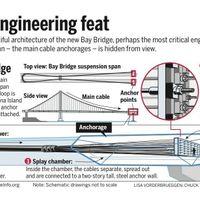New Bay Bridge hidden engineering feat