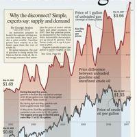 Crude vs. Gas