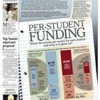 Per-Student Funding