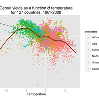 Estimating the future effects of climate change using historical data