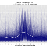 Leveraging big water data with R