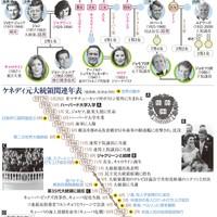 JFK Family tree and history