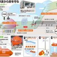 How to survive a Mega-Tsunami