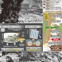 Niigata earthquake of 1964