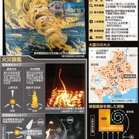 Fire Tornadoes and the 1923 Great Kanto Earthquake
