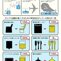 """インフォグラフィック「航空会社が""""ダイエット""""する理由とその方法"""