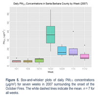 Data visualization using R and ggplot2