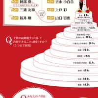 インフォグラフィック「婚活ブームの中の親たち」