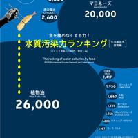 インフォグラフィック「魚を棲めなくする力! 水質汚染力ランキング~生活雑排水 食物編」