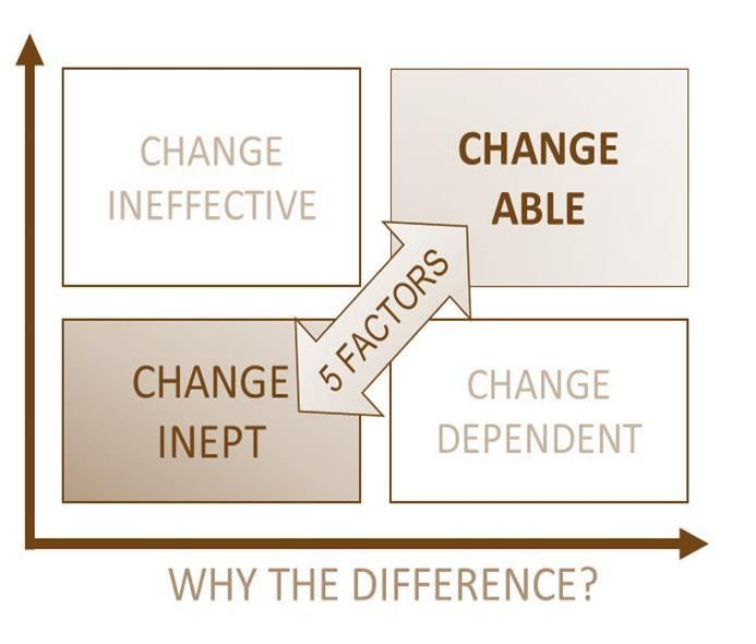 ChangeAbility the matrix for change