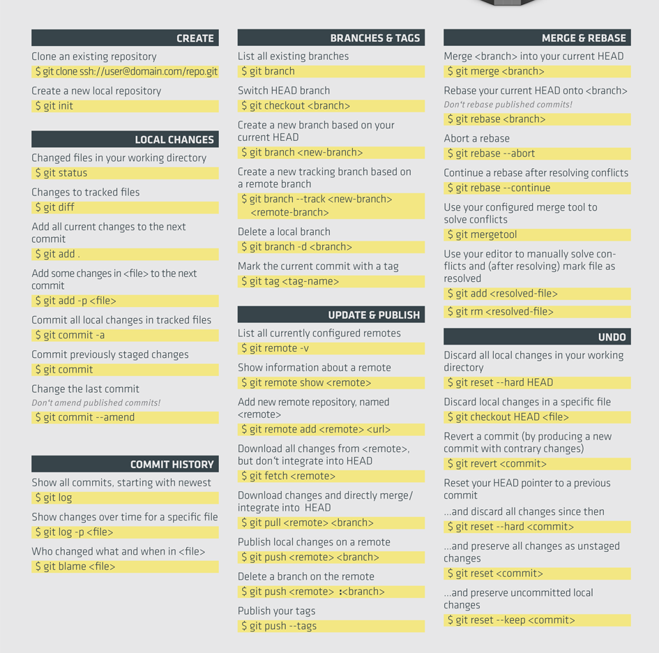 Overview on GIT