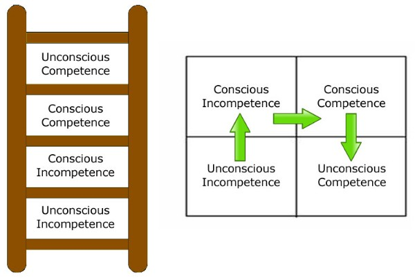 The four stages of learning are unconscious incompetence, conscious incompetence, conscious competence and unconscious competence.