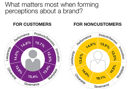 REPUTATION INSTITUTE - WHAT MATTERS MOST WHEN FORMNG PERCEPTIONS ABOUT A BRAND