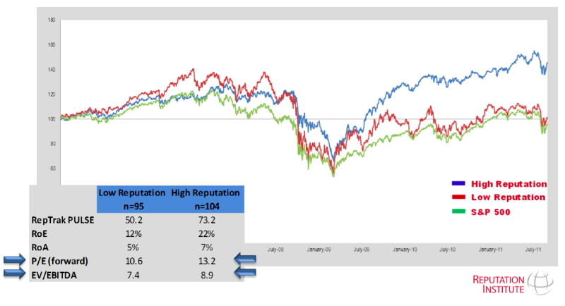 REPUTATION INSTITUTE GOOD REPUTATION COMPANIES OUTPERFORM 2012
