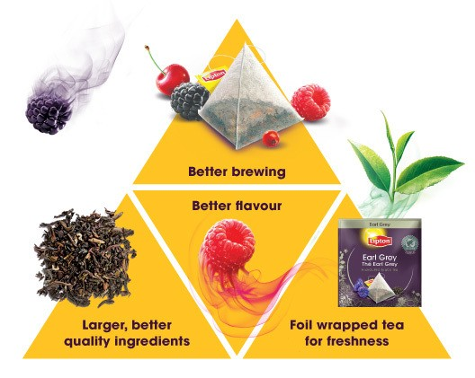 A broadened product range with the introduction of pyramidal tea bags