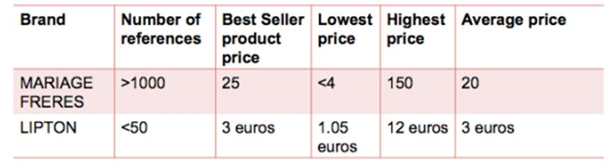 2.6 A high relative price