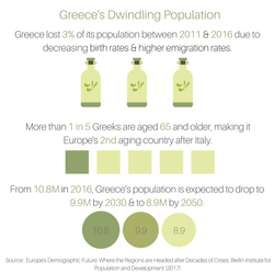 Greece's Dwindling Population
