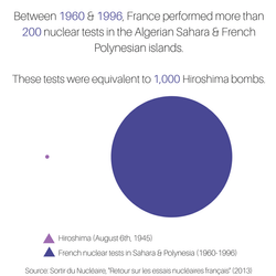 France's nuclear tests
