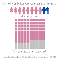 North Korean Refugees