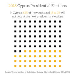 2018 Cyprus Presidential Elections