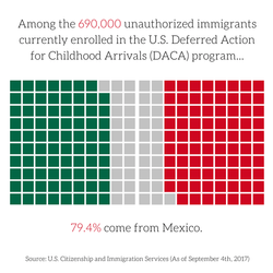 U.S. Deferred Action for Childhood Arrivals program (DACA)