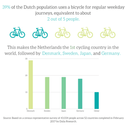 World's Top Cycling Countries