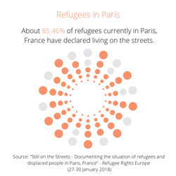 Refugees in Paris, France