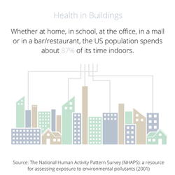 Health in Buildings