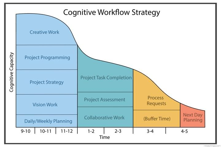 Cognitive Workflow Strategy