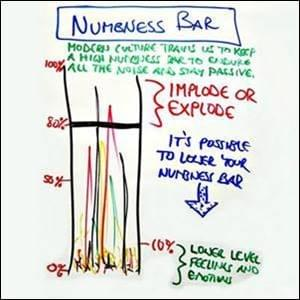 Numbness Bar StartOver.xyz Possibility Management