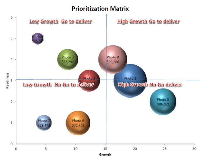 Prioritization Matrix - Enable growth - Strategic planning