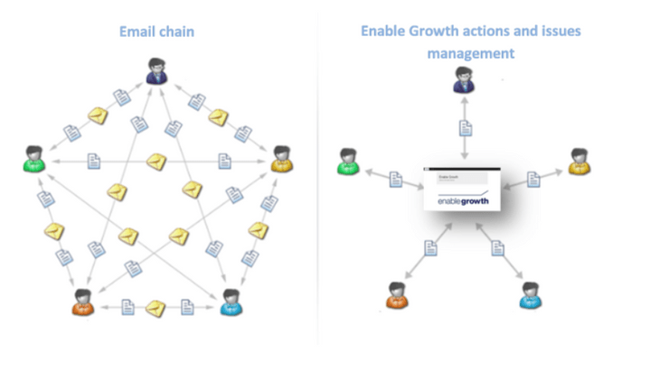 Move away from email chain - Enable Growth - Strategic planning