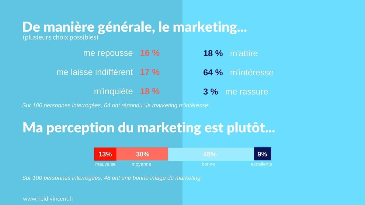 Ma perception générale du marketing