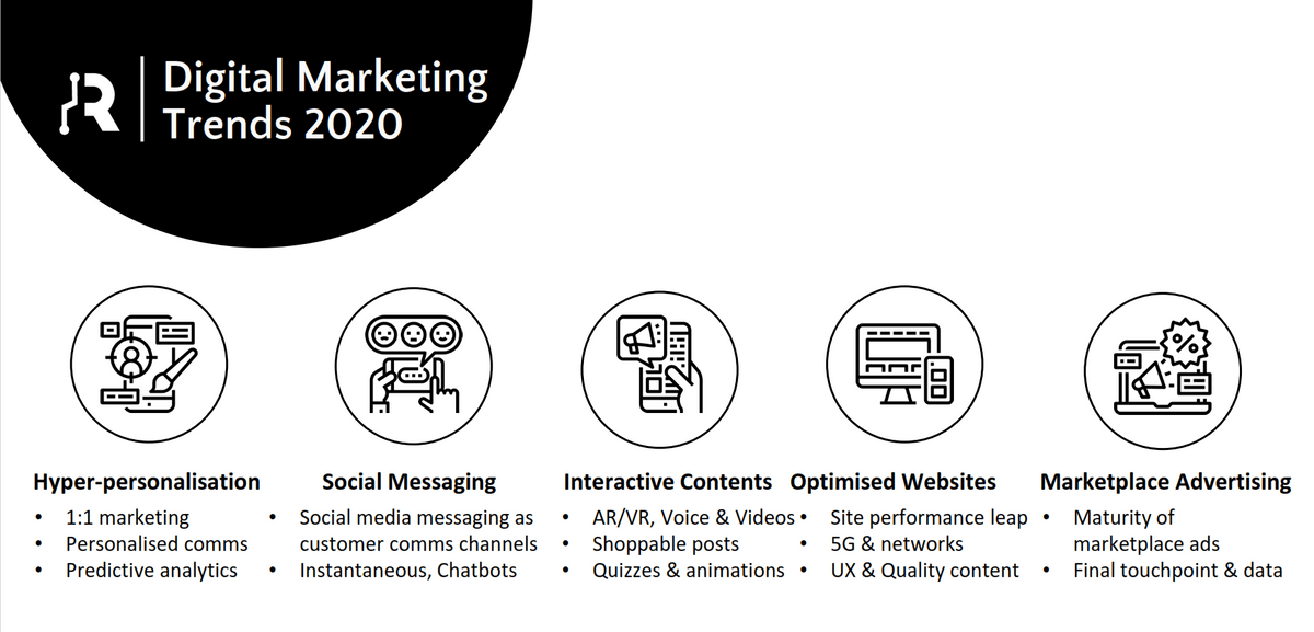 Social Media Marketing Trends 2020.Digital Marketing Trends 2020 Trends Digital Marketing