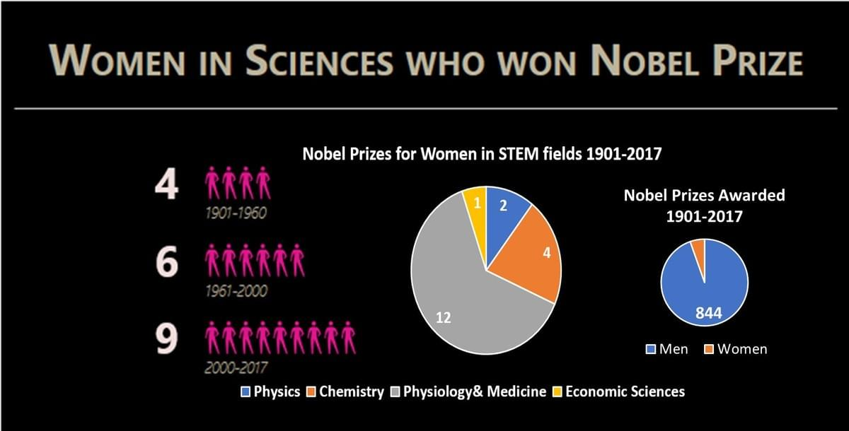 Data from nobelprize.org