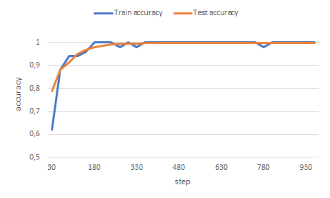 Getting started with TensorFlow - ToolsAndTech