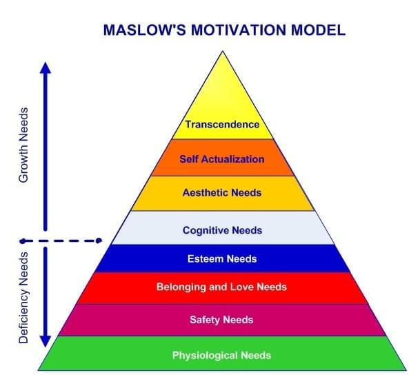 Maslow's motivation model