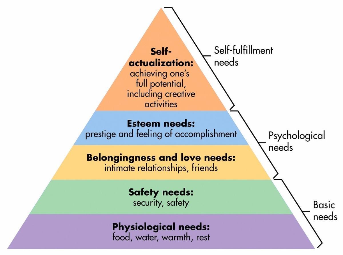 maslow hierarchy wanat marketing