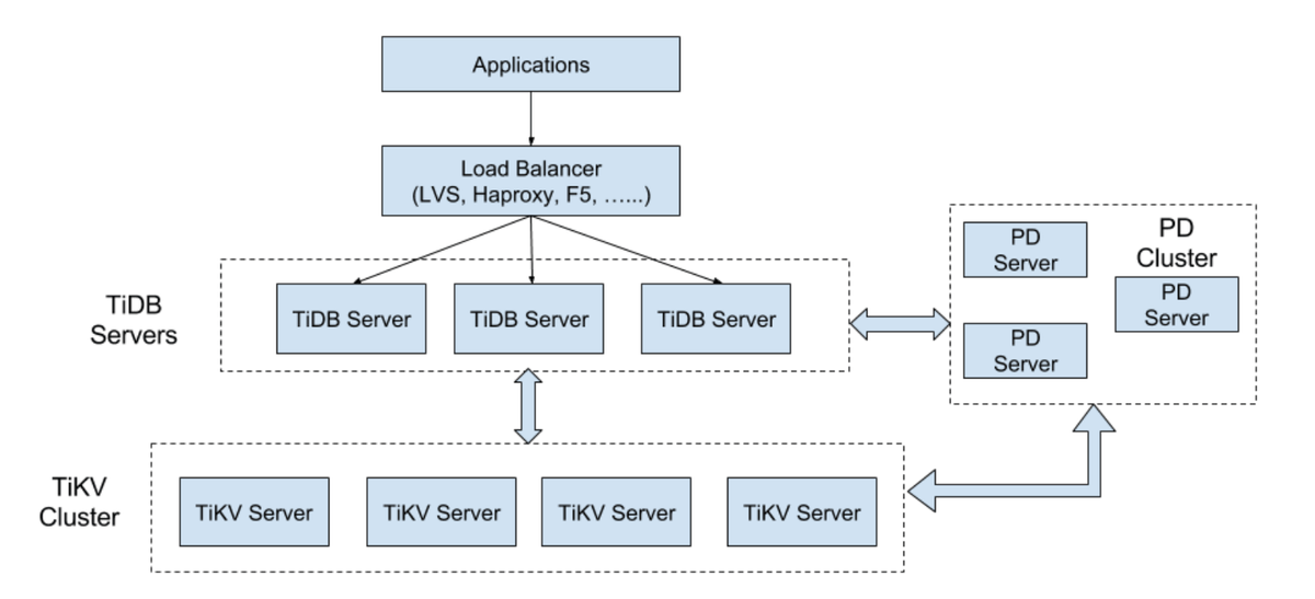 TiDB Architecture (PingCAP Website)