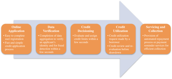 Qudian's User Credit Application Process (Source)