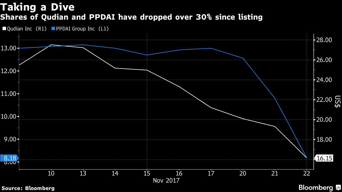 Qudian shares have fallen more than 33% and PPDAI shares more than 37% since IPO (Source)