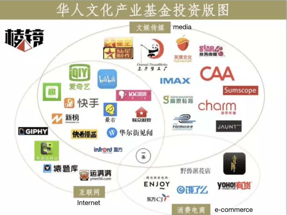 CMC's portfolio companies in different sectors, including Internet, E-commerce and media