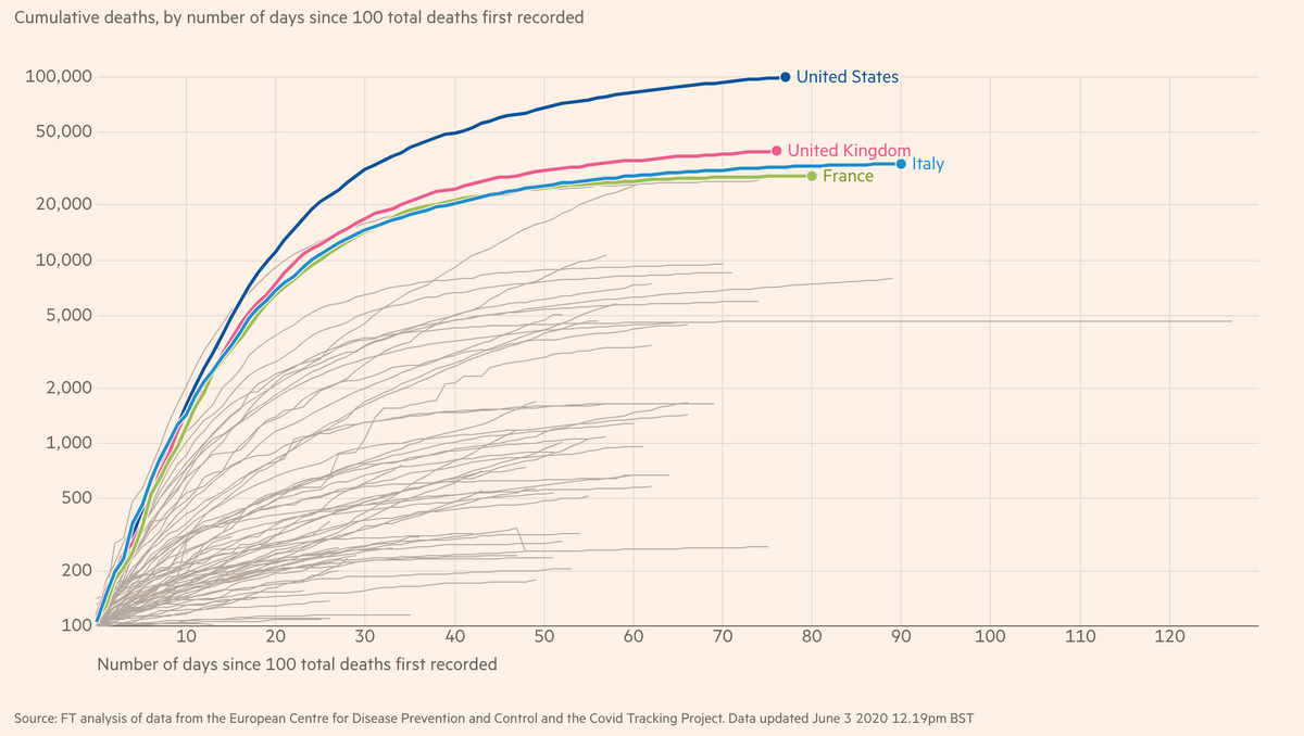 Source: FT.com | Cumulative deaths attributed to Covid-19 in United States, United Kingdom, France and Italy as of 3rd June 2020