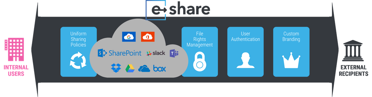 "e-Share Blog: ""A Simple Graphic"" showing how e-Share enables secure external collaboration by connecting internal users with external recipients in a custom branded experience while retaining control through uniform policies, file rights management and user authentication"
