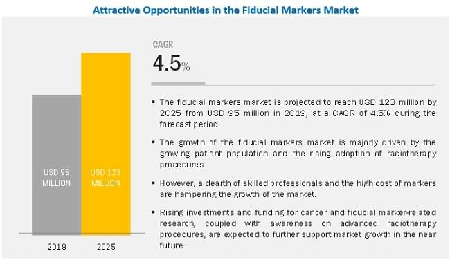 Fiducial Markers Market - Global Forecast to 2025