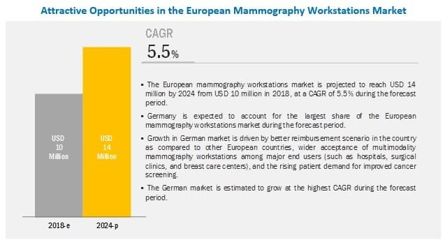 The European mammography workstations market is estimated to grow at a CAGR of 5.5% to reach USD 14 million by 2024 from USD 10 million in 2018.