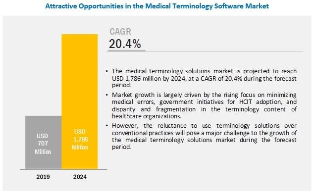 Medical Terminology Software Market