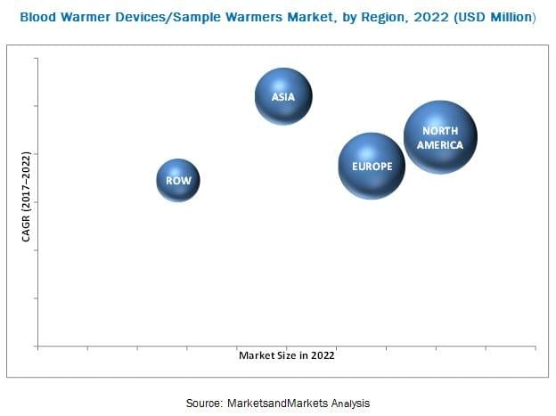 Blood Warmer Devices Market